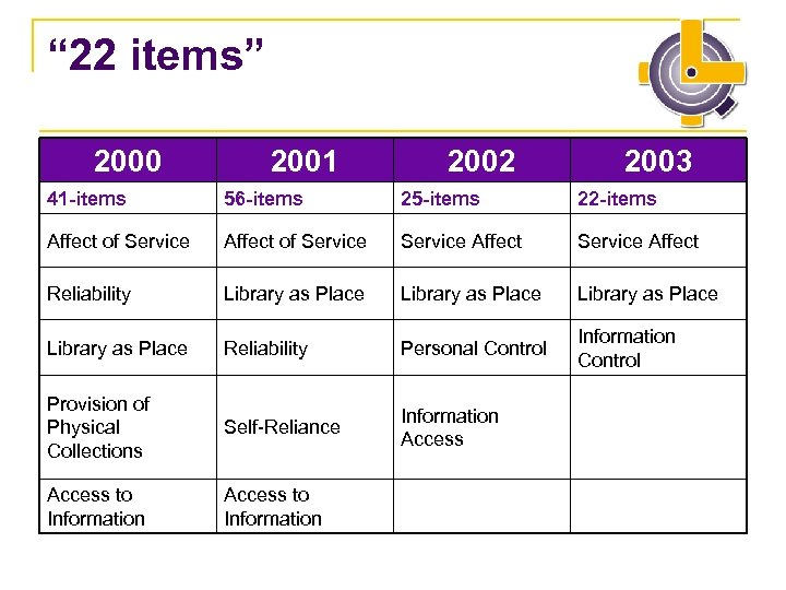 """ 22 items"" 2000 2001 2002 2003 41 -items 56 -items 25 -items 22"