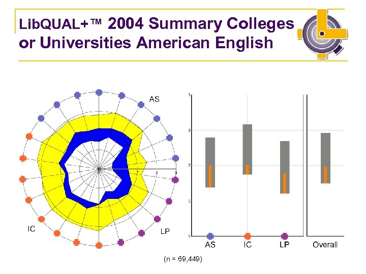 Lib. QUAL+™ 2004 Summary Colleges or Universities American English (n = 69, 449)
