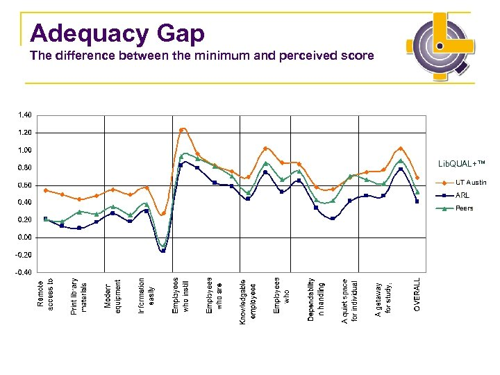 Adequacy Gap The difference between the minimum and perceived score Lib. QUAL+™