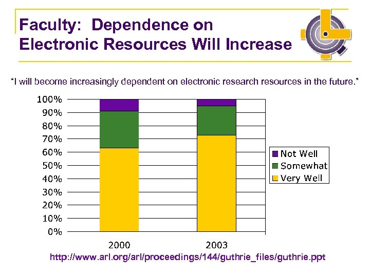 "Faculty: Dependence on Electronic Resources Will Increase ""I will become increasingly dependent on electronic"