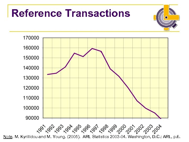 Reference Transactions Note. M. Kyrillidou and M. Young. (2005). ARL Statistics 2003 -04. Washington,