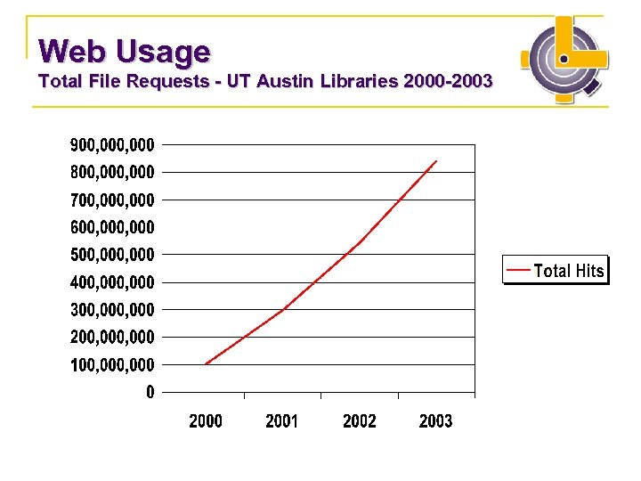 Web Usage Total File Requests - UT Austin Libraries 2000 -2003