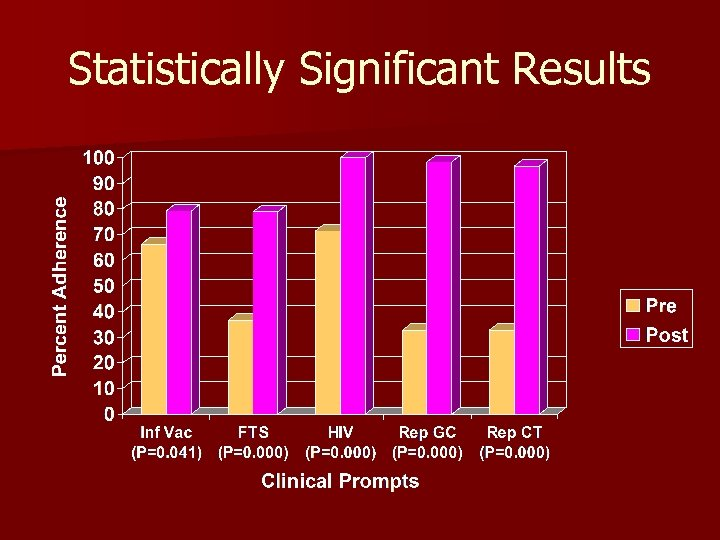 Statistically Significant Results