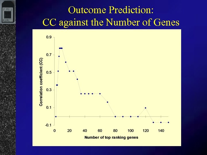 Outcome Prediction: CC against the Number of Genes