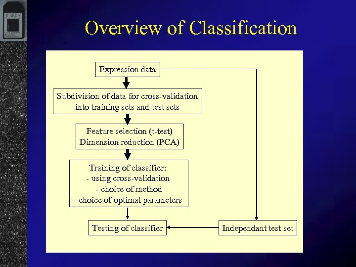 Overview of Classification Expression data Subdivision of data for cross-validation into training sets and