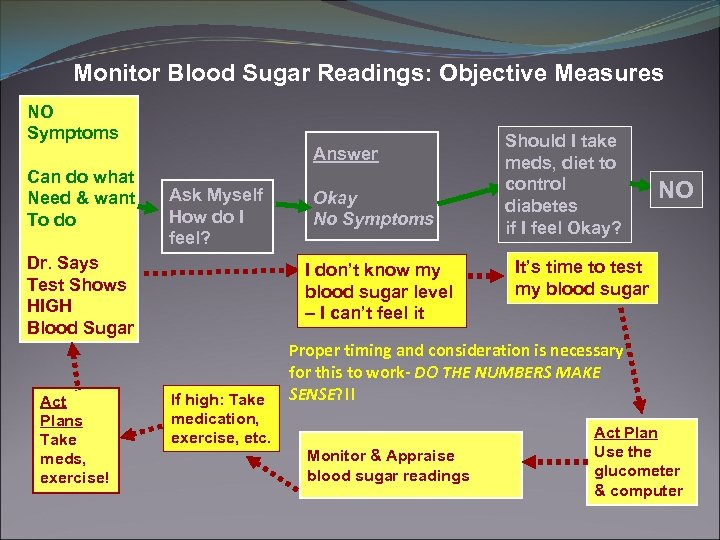Monitor Blood Sugar Readings: Objective Measures NO Symptoms Answer Can do what Need &