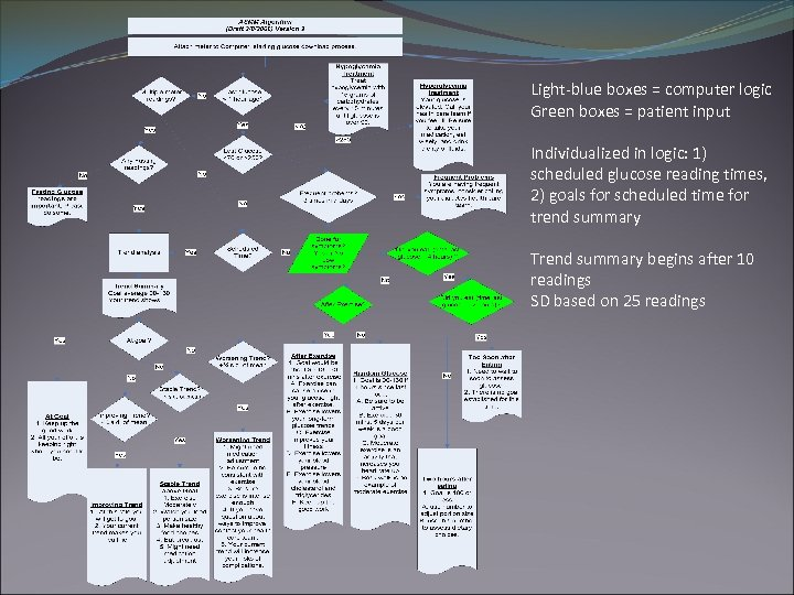 Light-blue boxes = computer logic Green boxes = patient input Individualized in logic: 1)
