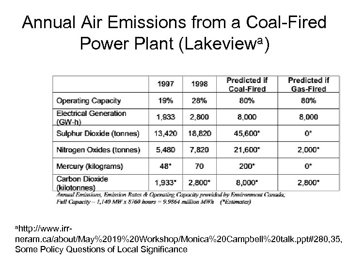 Annual Air Emissions from a Coal-Fired Power Plant (Lakeviewa) ahttp: //www. irr- neram. ca/about/May%2019%20