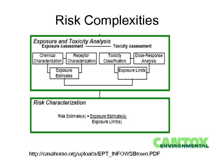 Risk Complexities http: //casahome. org/uploads/EPT_INFOWSBrown. PDF