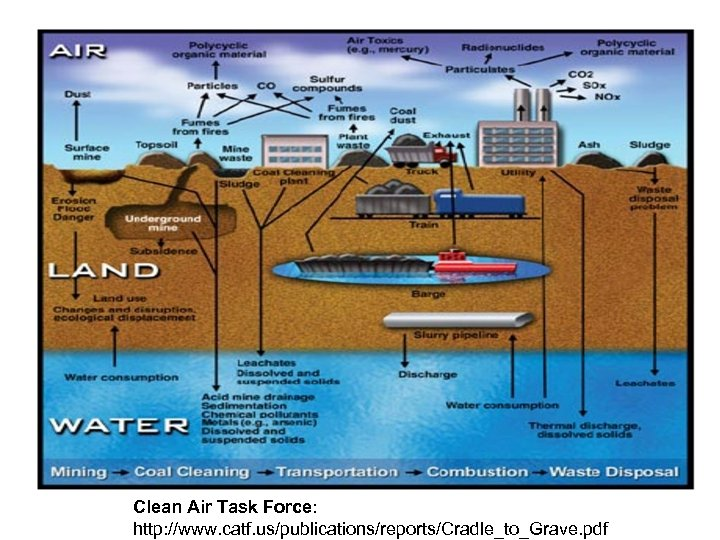 Clean Air Task Force: http: //www. catf. us/publications/reports/Cradle_to_Grave. pdf