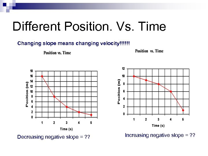 Different Position. Vs. Time Changing slope means changing velocity!!!!!! Decreasing negative slope = ?