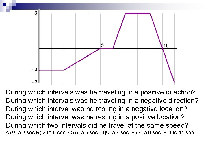 During which intervals was he traveling in a positive direction? During which intervals was