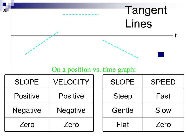 Tangent Lines x t On a position vs. time graph: SLOPE VELOCITY SLOPE SPEED