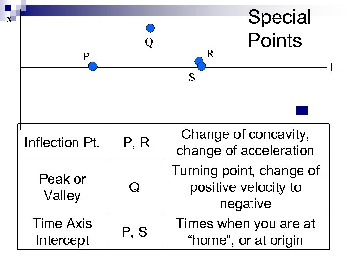x Q R P Special Points S Inflection Pt. P, R Peak or Valley