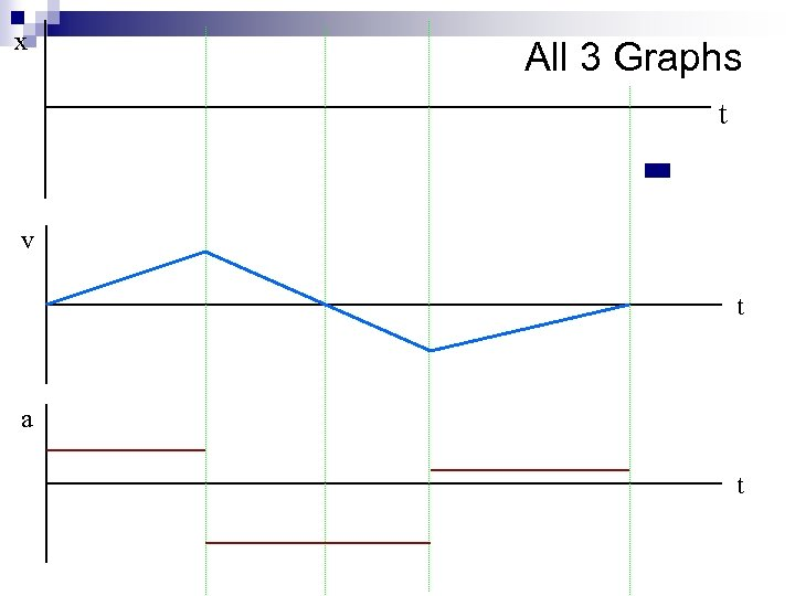 x All 3 Graphs t v t a t