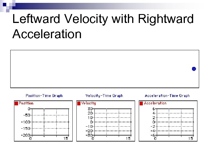 Leftward Velocity with Rightward Acceleration