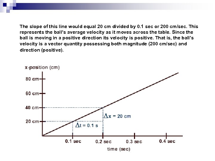 The slope of this line would equal 20 cm divided by 0. 1 sec