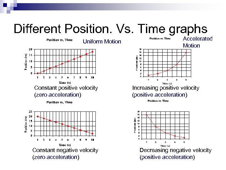 Different Position. Vs. Time graphs Uniform Motion Constant positive velocity (zero acceleration) Constant negative