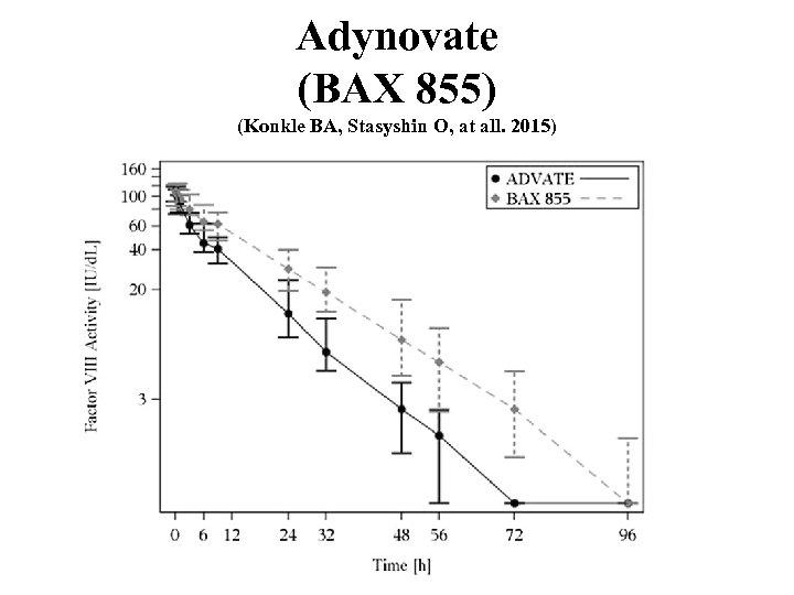 Adynovate (BAX 855) (Konkle BA, Stasyshin O, at all. 2015)