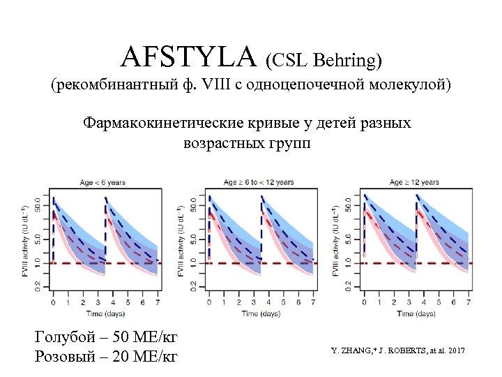 AFSTYLA (CSL Behring) (рекомбинантный ф. VIII с одноцепочечной молекулой) Фармакокинетические кривые у детей разных
