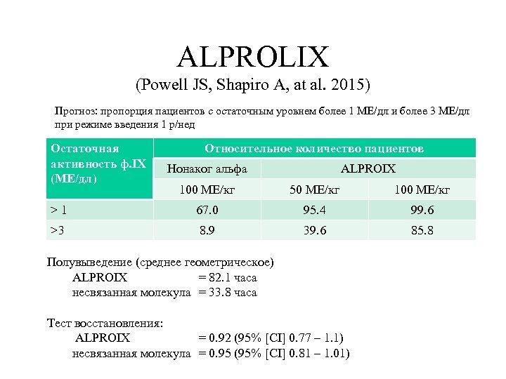 ALPROLIX (Powell JS, Shapiro A, at al. 2015) Прогноз: пропорция пациентов с остаточным уровнем