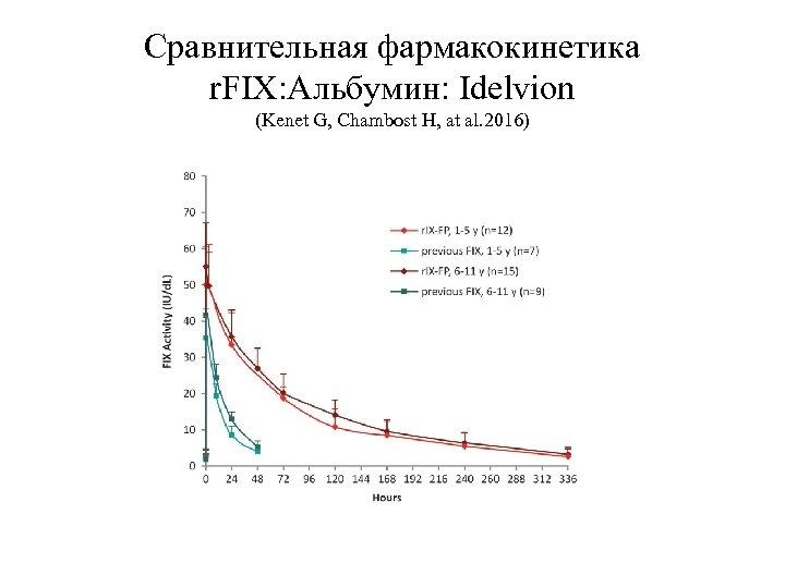 Сравнительная фармакокинетика r. FIX: Альбумин: Idelvion (Kenet G, Chambost H, at al. 2016)