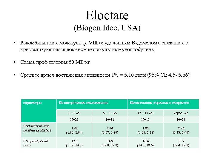 Eloctate (Biogen Idec, USA) • Рекомбинантная молекула ф. VIII (с удаленным В-доменом), связанная с