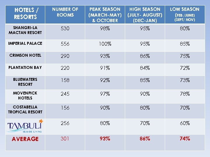 HOTELS / RESORTS NUMBER OF ROOMS PEAK SEASON (MARCH-MAY) & OCTOBER HIGH SEASON (JULY-