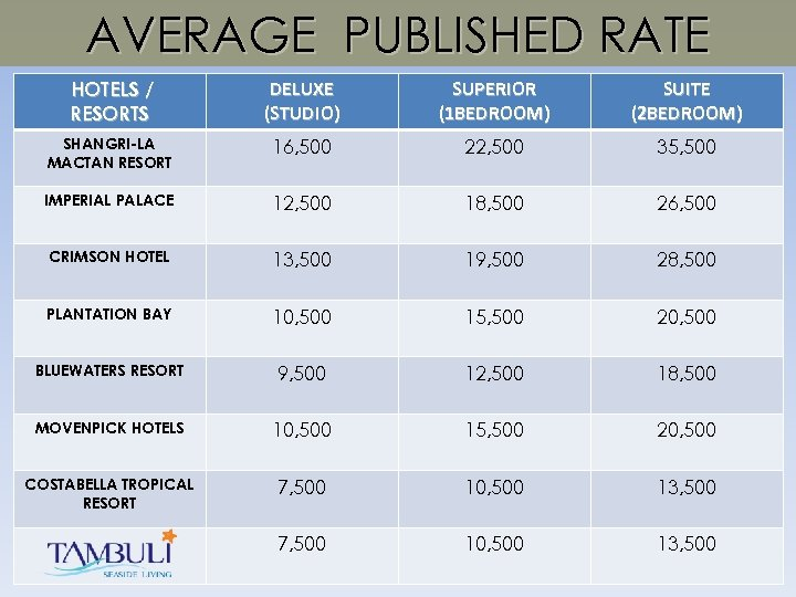 AVERAGE PUBLISHED RATE HOTELS / RESORTS DELUXE (STUDIO) SUPERIOR (1 BEDROOM) SUITE (2 BEDROOM)