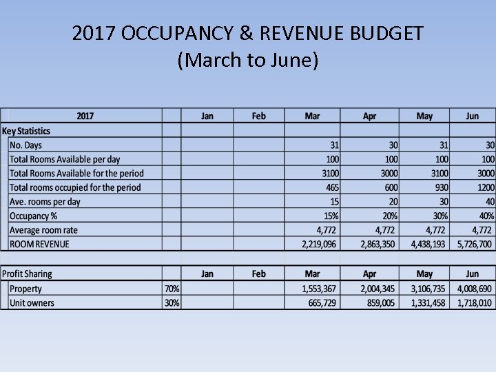 2017 OCCUPANCY & REVENUE BUDGET (March to June)