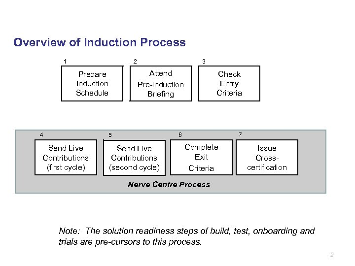 Overview of Induction Process 1 2 Attend Pre-induction Briefing Prepare Induction Schedule 4 3