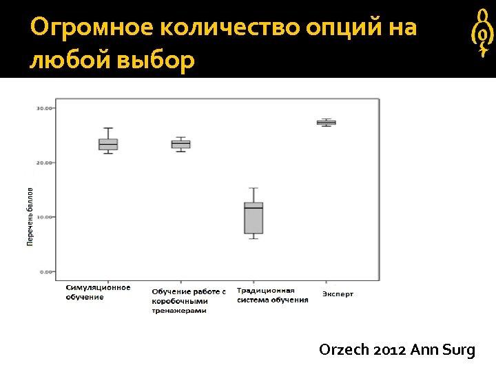 Огромное количество опций на любой выбор Orzech 2012 Ann Surg