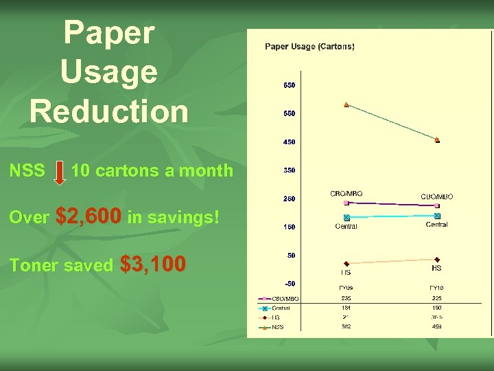 Paper Usage Reduction NSS 10 cartons a month Over $2, 600 in savings! Toner