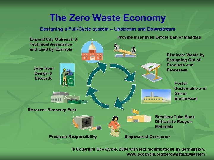 The Zero Waste Economy Designing a Full-Cycle system – Upstream and Downstream Expand City