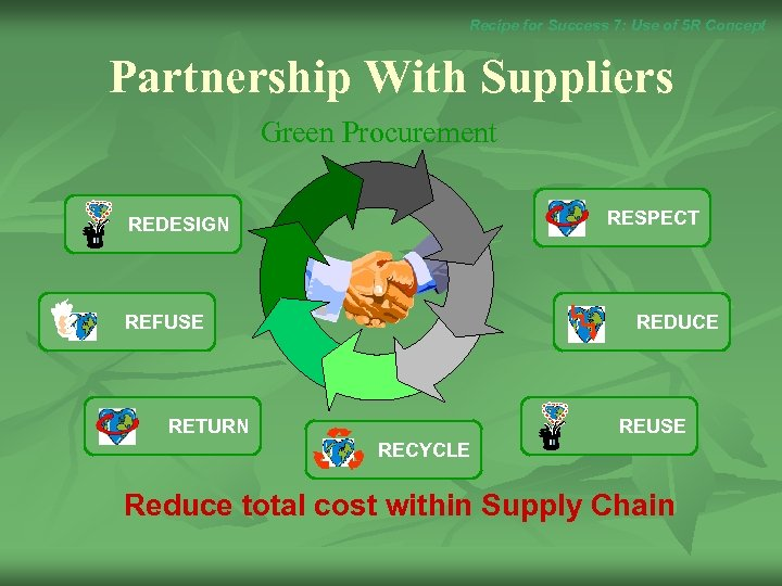 Recipe for Success 7: Use of 5 R Concept Partnership With Suppliers Green Procurement