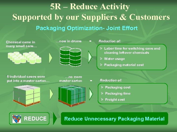 5 R – Reduce Activity Supported by our Suppliers & Customers Packaging Optimization- Joint