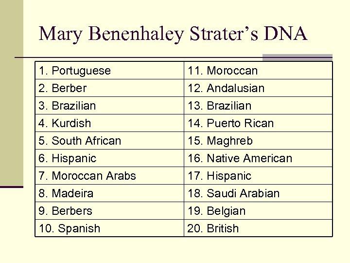 Mary Benenhaley Strater's DNA 1. Portuguese 2. Berber 3. Brazilian 4. Kurdish 11. Moroccan