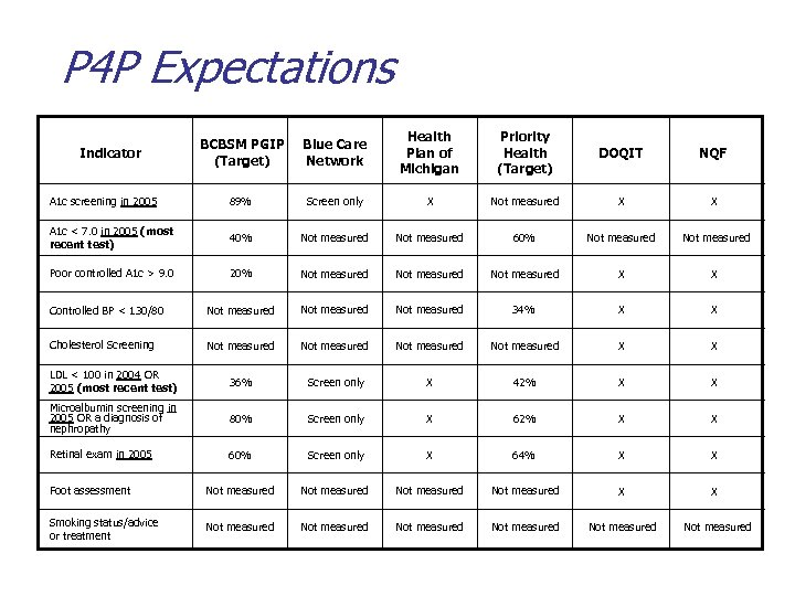 P 4 P Expectations BCBSM PGIP (Target) Blue Care Network Health Plan of Michigan