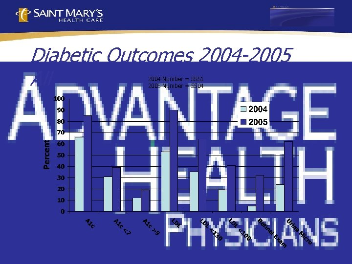 Diabetic Outcomes 2004 -2005 All 2004 Number = 5551 2005 Number = 5504