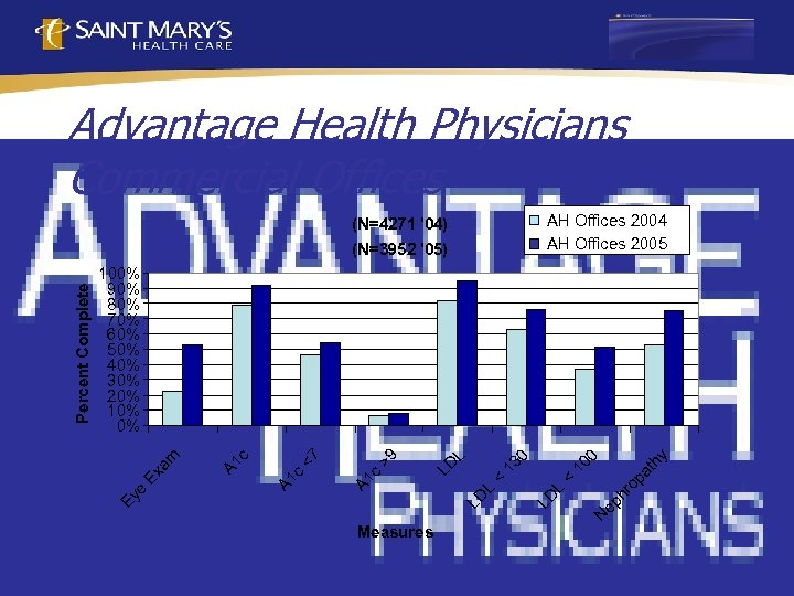 Advantage Health Physicians Commercial Offices AH Offices 2004 AH Offices 2005 (N=4271 '04) y