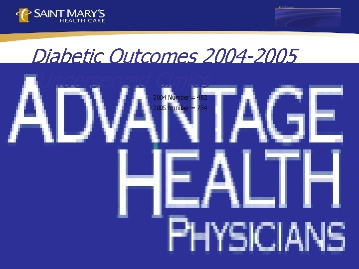 Diabetic Outcomes 2004 -2005 Underserved Clinics 2004 Number = 482 2005 Number = 734