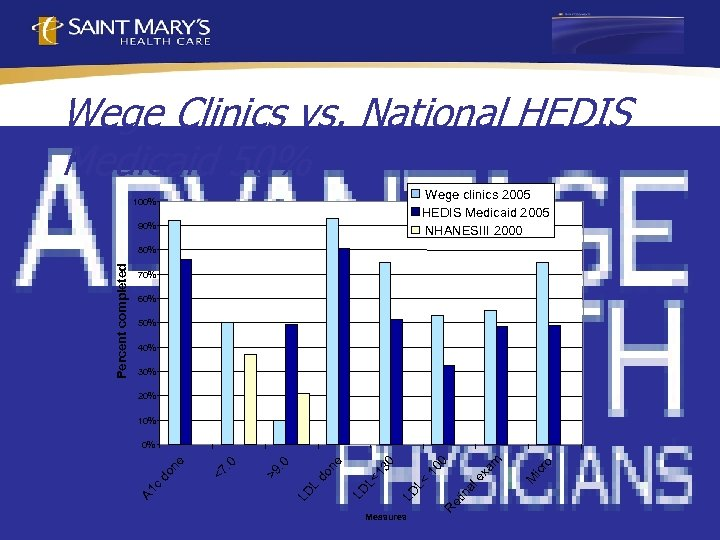 Wege Clinics vs. National HEDIS Medicaid 50% Wege clinics 2005 HEDIS Medicaid 2005 NHANESIII