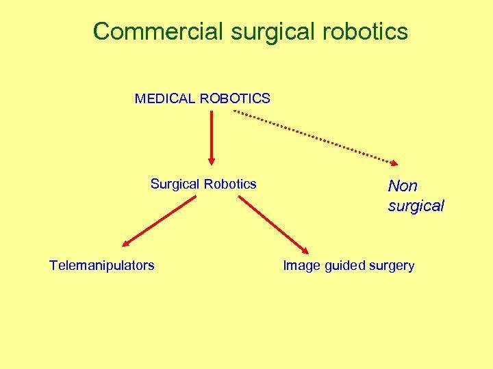 Commercial surgical robotics MEDICAL ROBOTICS Surgical Robotics Telemanipulators Non surgical Image guided surgery
