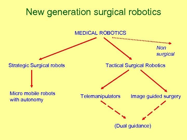 New generation surgical robotics MEDICAL ROBOTICS Non surgical Strategic Surgical robots Micro mobile robots