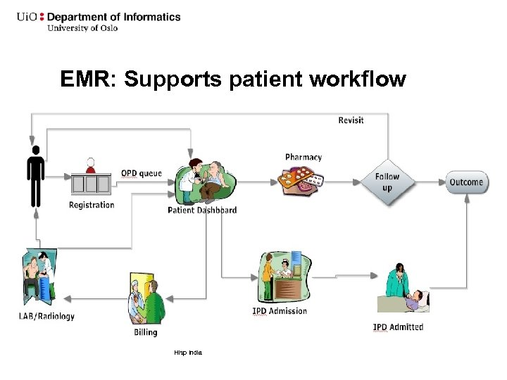 EMR: Supports patient workflow Hisp India