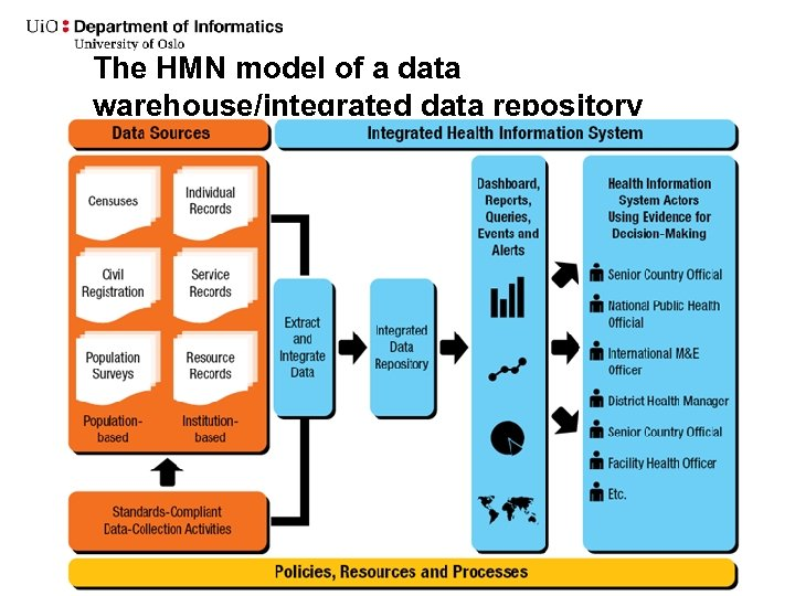 The HMN model of a data warehouse/integrated data repository 11. april 2011 Ny Powerpoint