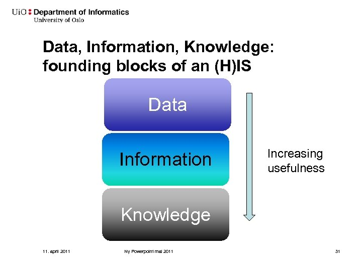 Data, Information, Knowledge: founding blocks of an (H)IS Data Information Increasing usefulness Knowledge 11.