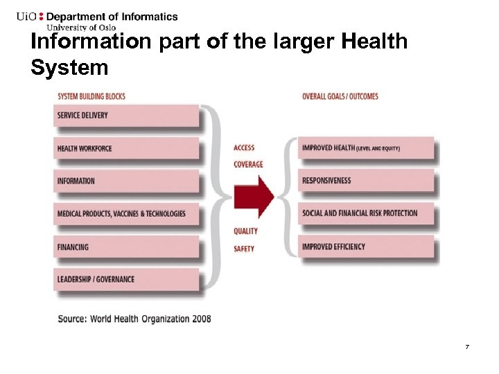 Information part of the larger Health System 7