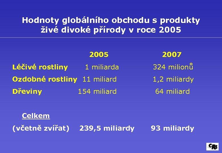 Hodnoty globálního obchodu s produkty živé divoké přírody v roce 2005 2007 Léčivé rostliny