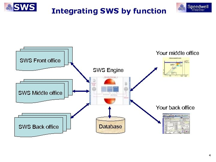 Integrating SWS by function Your middle office SWS Front office SWS Engine SWS Middle